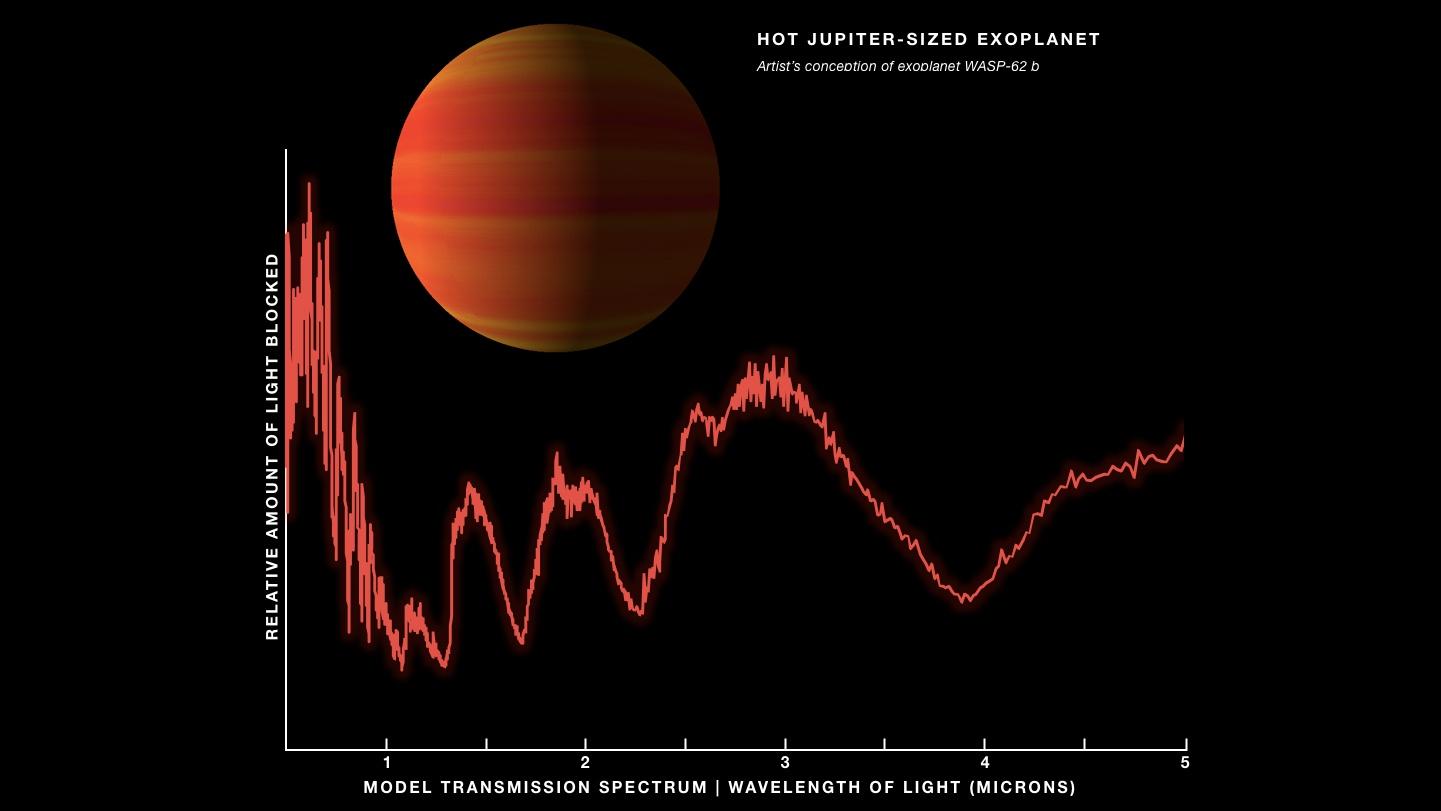 Hot Jupiter-Like Exoplanet WASP-62b